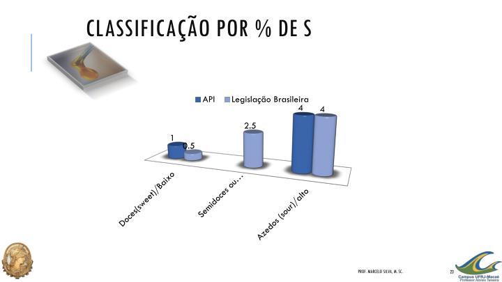 Classificação por % de S