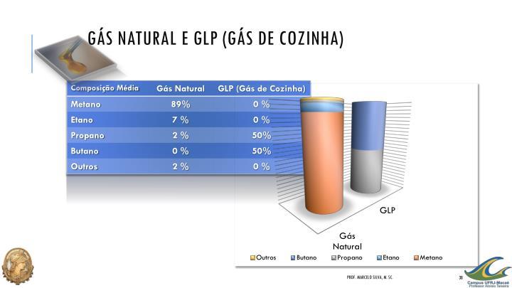 Gás Natural e GLP (Gás de Cozinha)