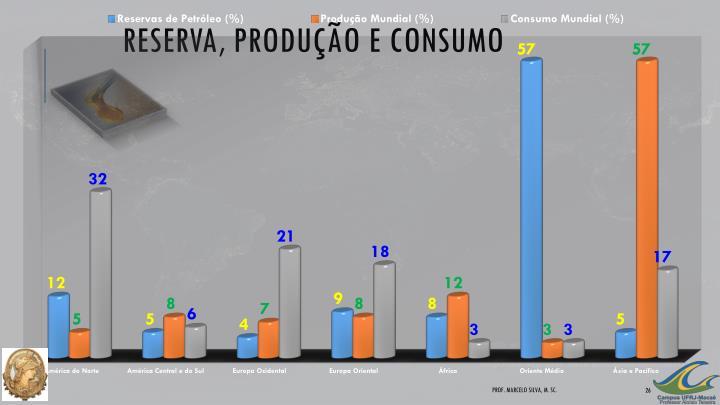 Reserva, Produção e Consumo