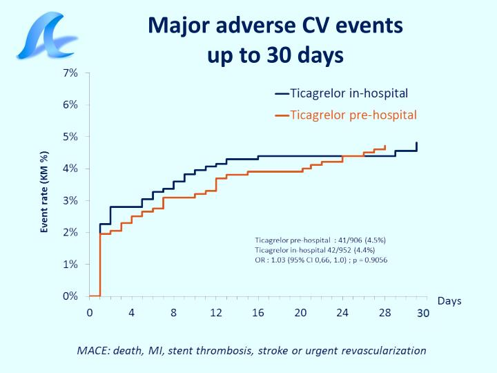 Major adverse CV events