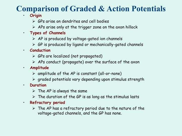 Comparison of Graded & Action Potentials