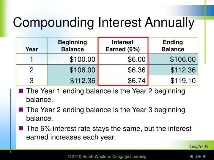Compounding Interest Annually