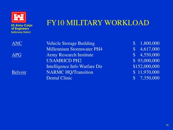 FY10 MILITARY WORKLOAD