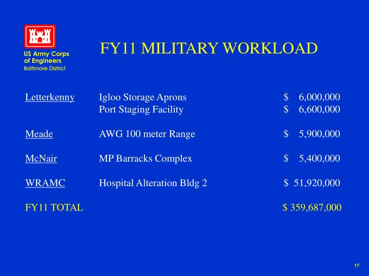 FY11 MILITARY WORKLOAD