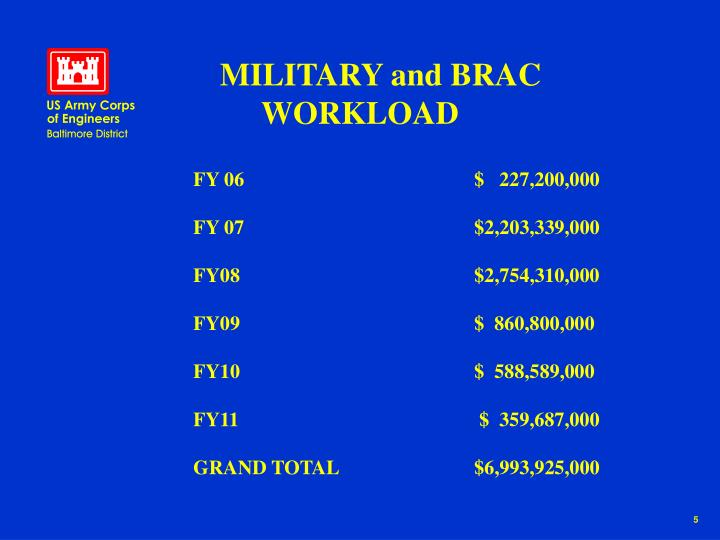 MILITARY and BRAC WORKLOAD