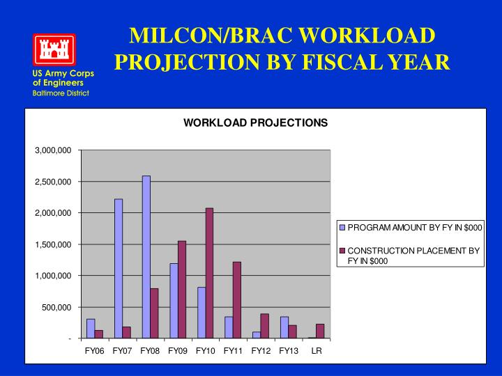 MILCON/BRAC WORKLOAD PROJECTION BY FISCAL YEAR