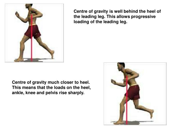 Centre of gravity is well behind the heel of the leading leg. This allows progressive loading of the leading leg.