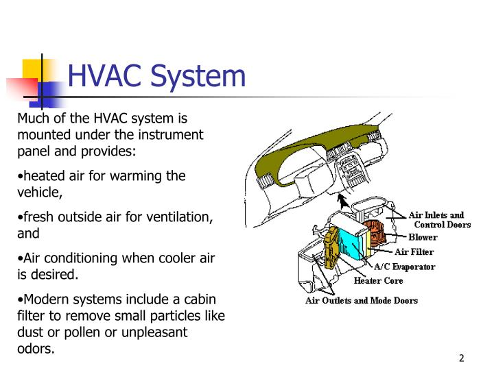 Hvac Systems: Hvac Systems Ppt Presentation