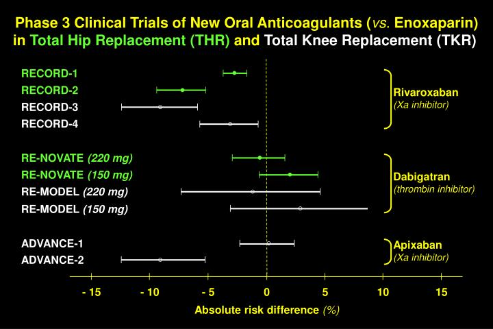 Phase 3 Clinical Trials of New Oral Anticoagulants (