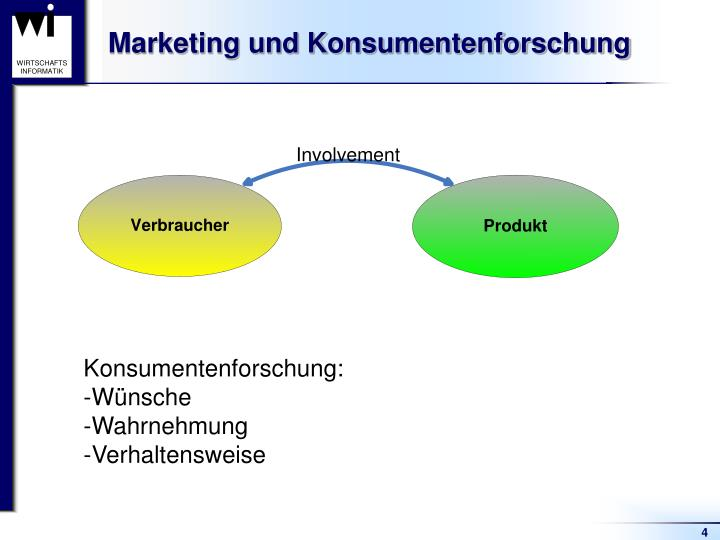 Marketing und Konsumentenforschung