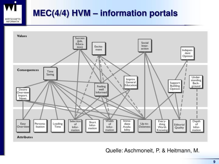 MEC(4/4) HVM – information portals