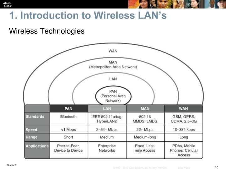 1. Introduction to Wireless LAN's