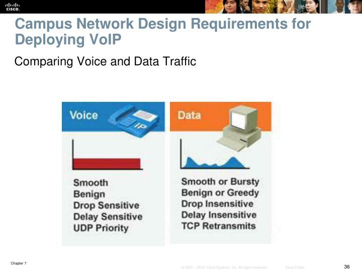 Campus Network Design Requirements for Deploying VoIP