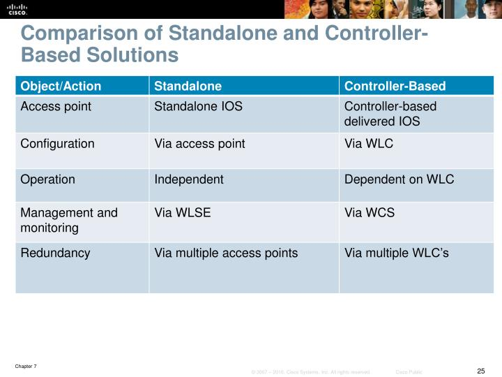 Comparison of Standalone and Controller-Based Solutions
