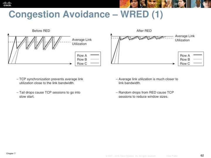 Congestion Avoidance – WRED (1)