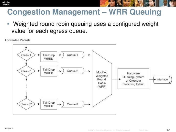 Congestion Management – WRR Queuing