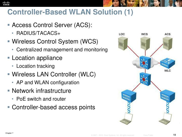 Controller-Based WLAN Solution (1)