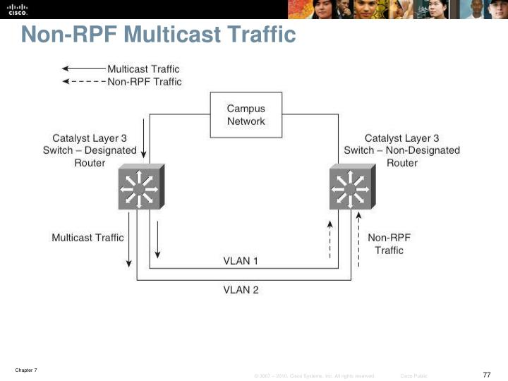 Non-RPF Multicast Traffic
