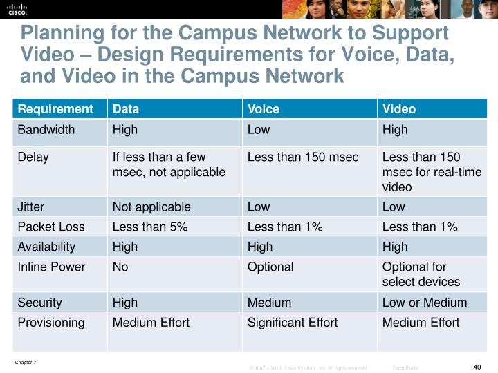 Planning for the Campus Network to Support Video – Design Requirements for Voice, Data, and Video in the Campus Network