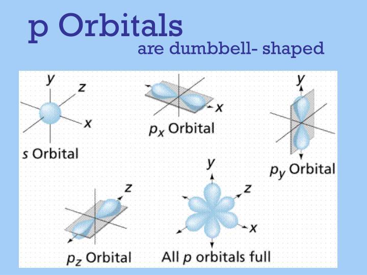 p Orbitals