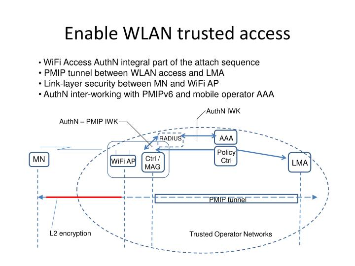 Enable WLAN trusted access