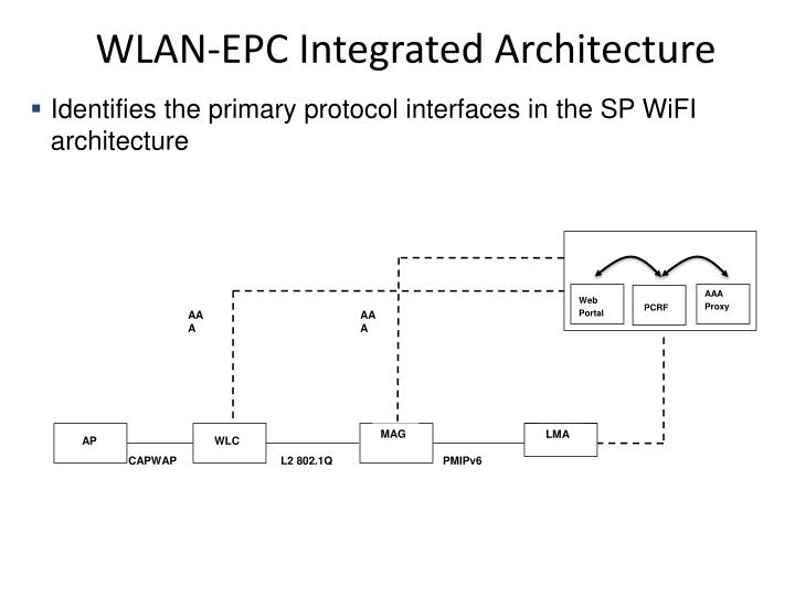 WLAN-EPC Integrated Architecture