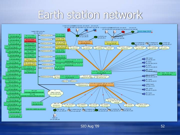 Earth station network