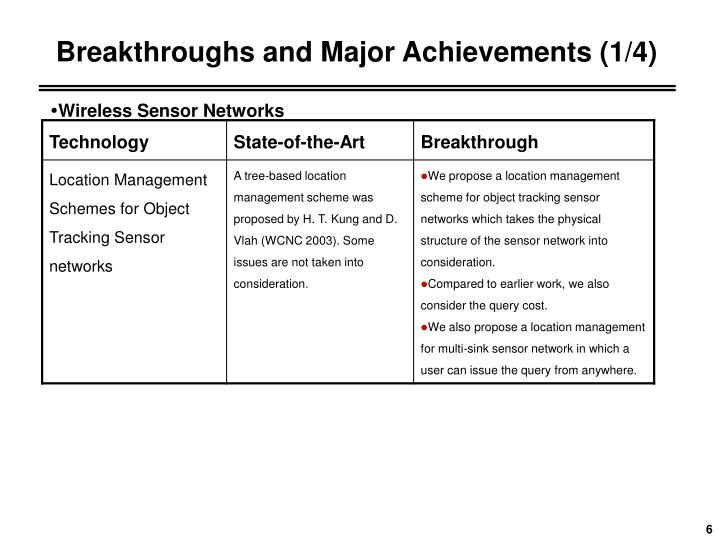 Breakthroughs and Major Achievements (1/4)