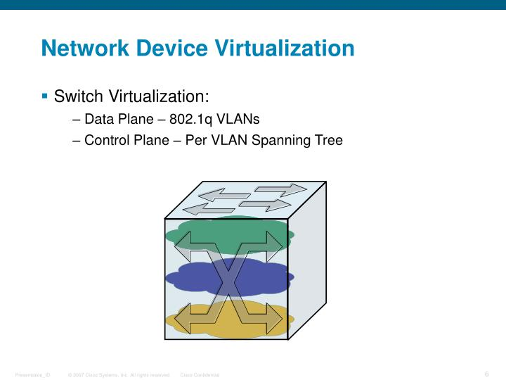 Network Device Virtualization