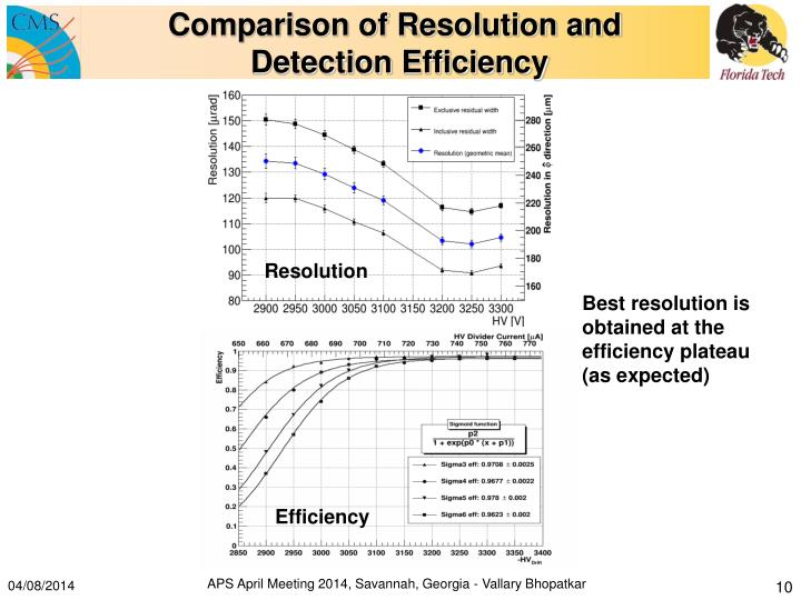 Comparison of Resolution and