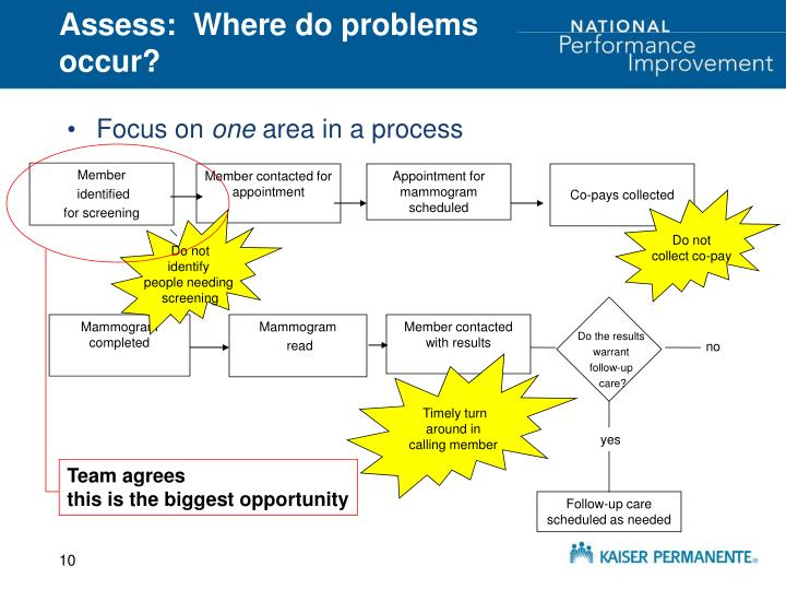 Assess:  Where do problems occur?