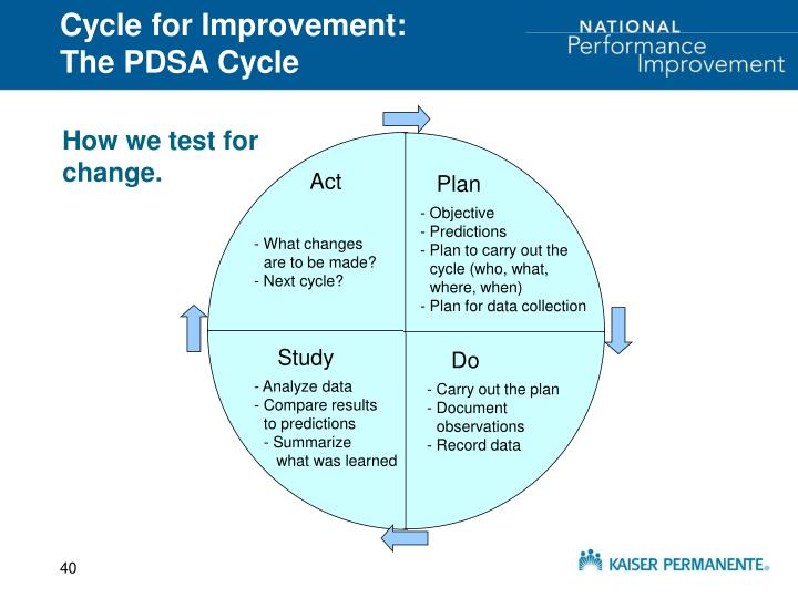 Cycle for Improvement: