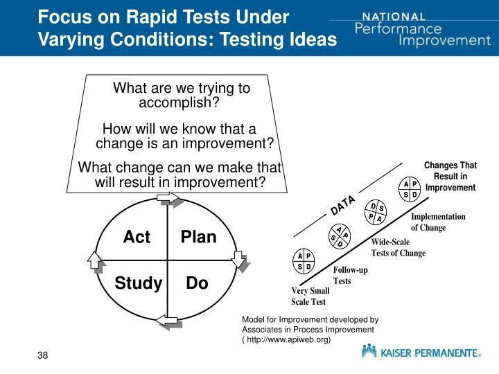 Focus on Rapid Tests Under