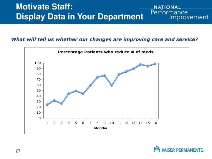 Motivate Staff: