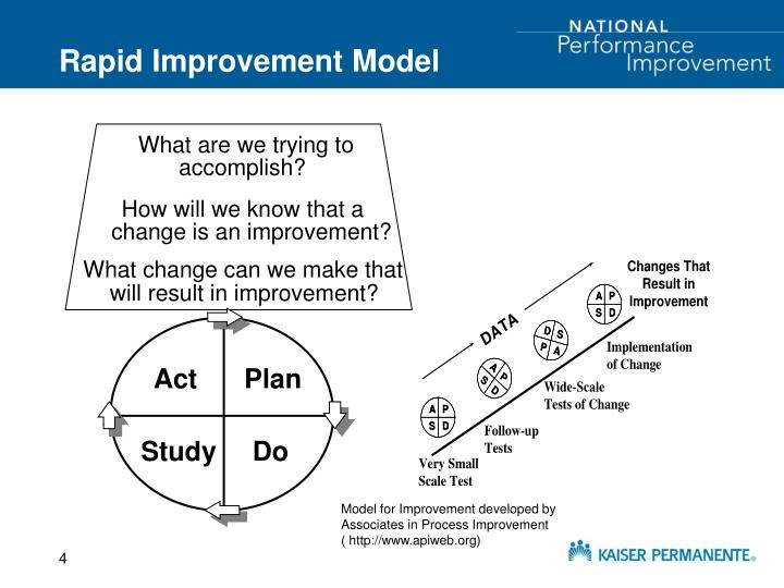 Rapid Improvement Model