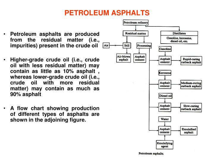 PETROLEUM ASPHALTS
