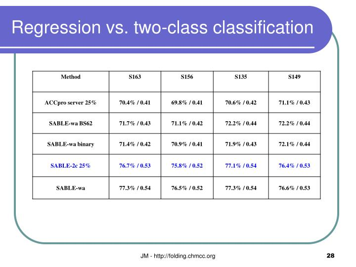 Regression vs. two-class classification