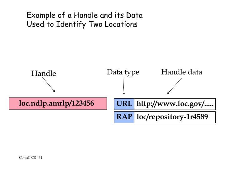 Example of a Handle and its Data