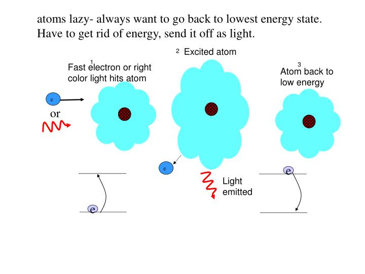 atoms lazy- always want to go back to lowest energy state.