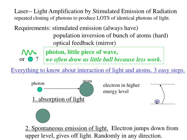 Laser-- Light Amplification by Stimulated Emission of Radiation