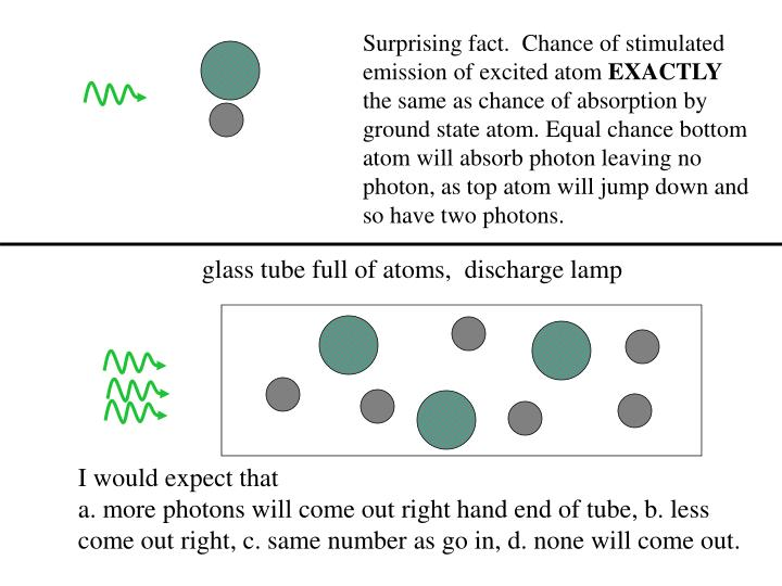 Surprising fact.  Chance of stimulated emission of excited atom