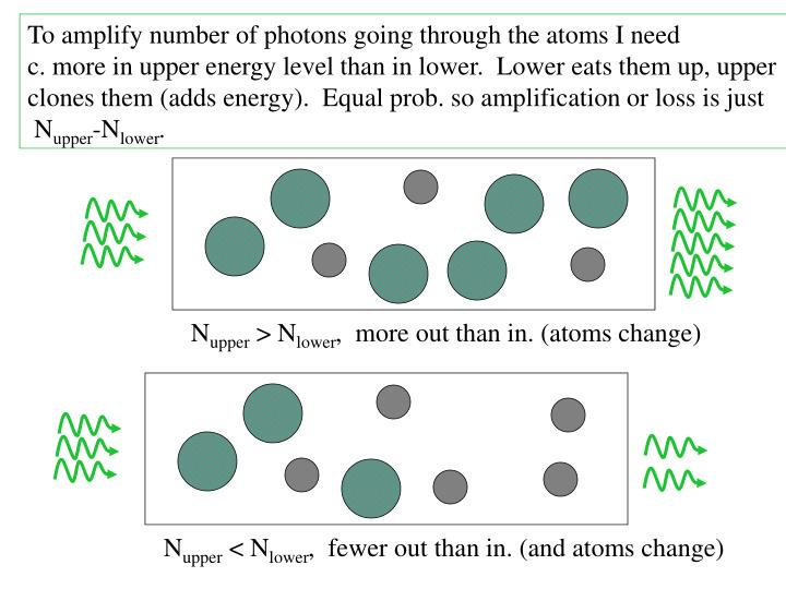 To amplify number of photons going through the atoms I need