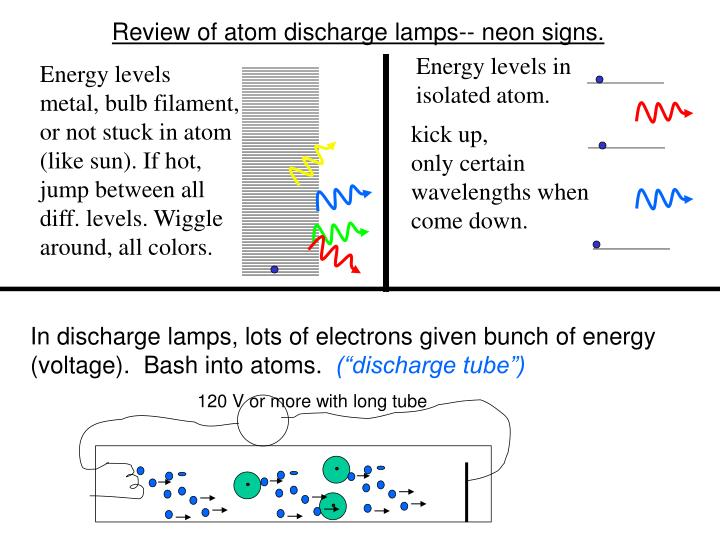 Review of atom discharge lamps-- neon signs.