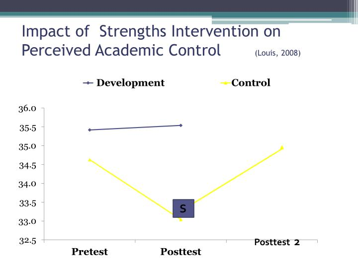 Impact of  Strengths Intervention on Perceived Academic Control