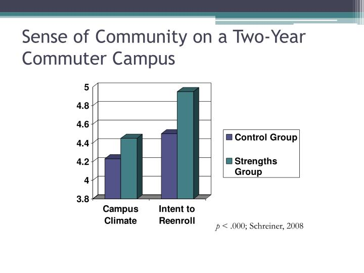 Sense of Community on a Two-Year Commuter Campus