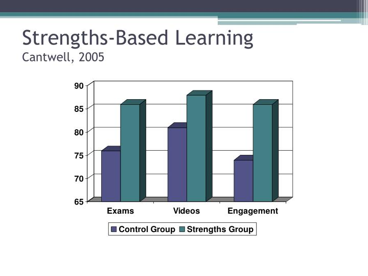 Strengths-Based Learning