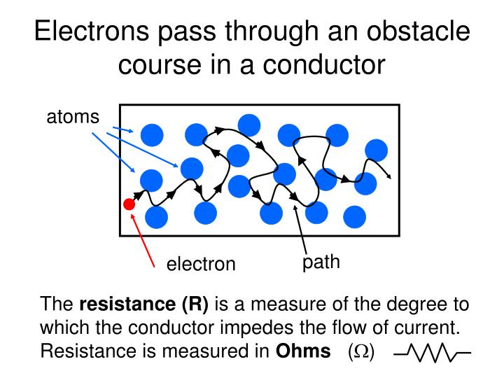 Electrons pass through an obstacle course in a conductor