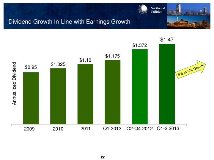 Dividend Growth In-Line with Earnings Growth