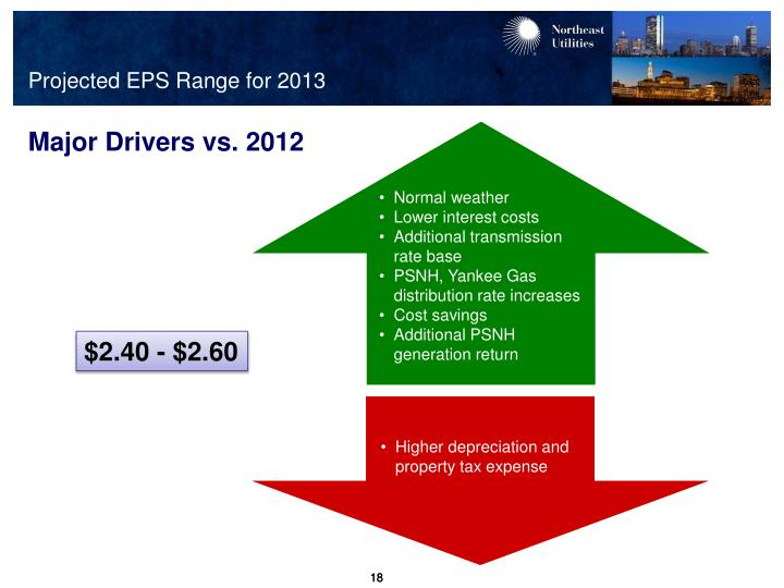 Projected EPS Range for 2013