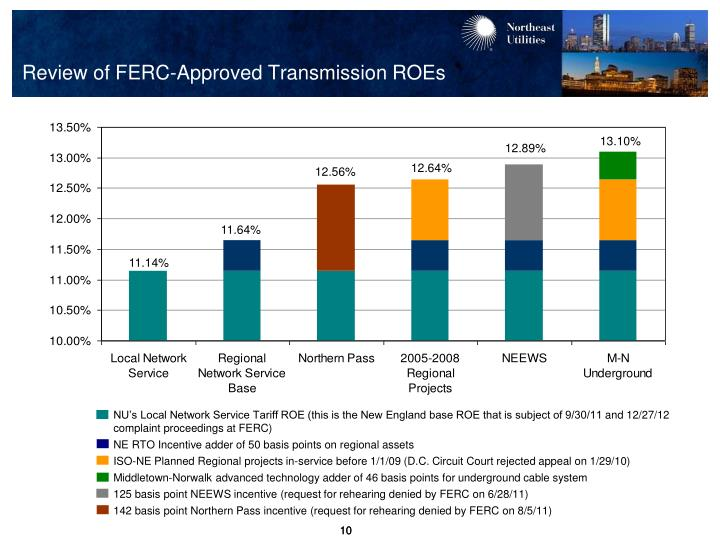 Review of FERC-Approved Transmission ROEs